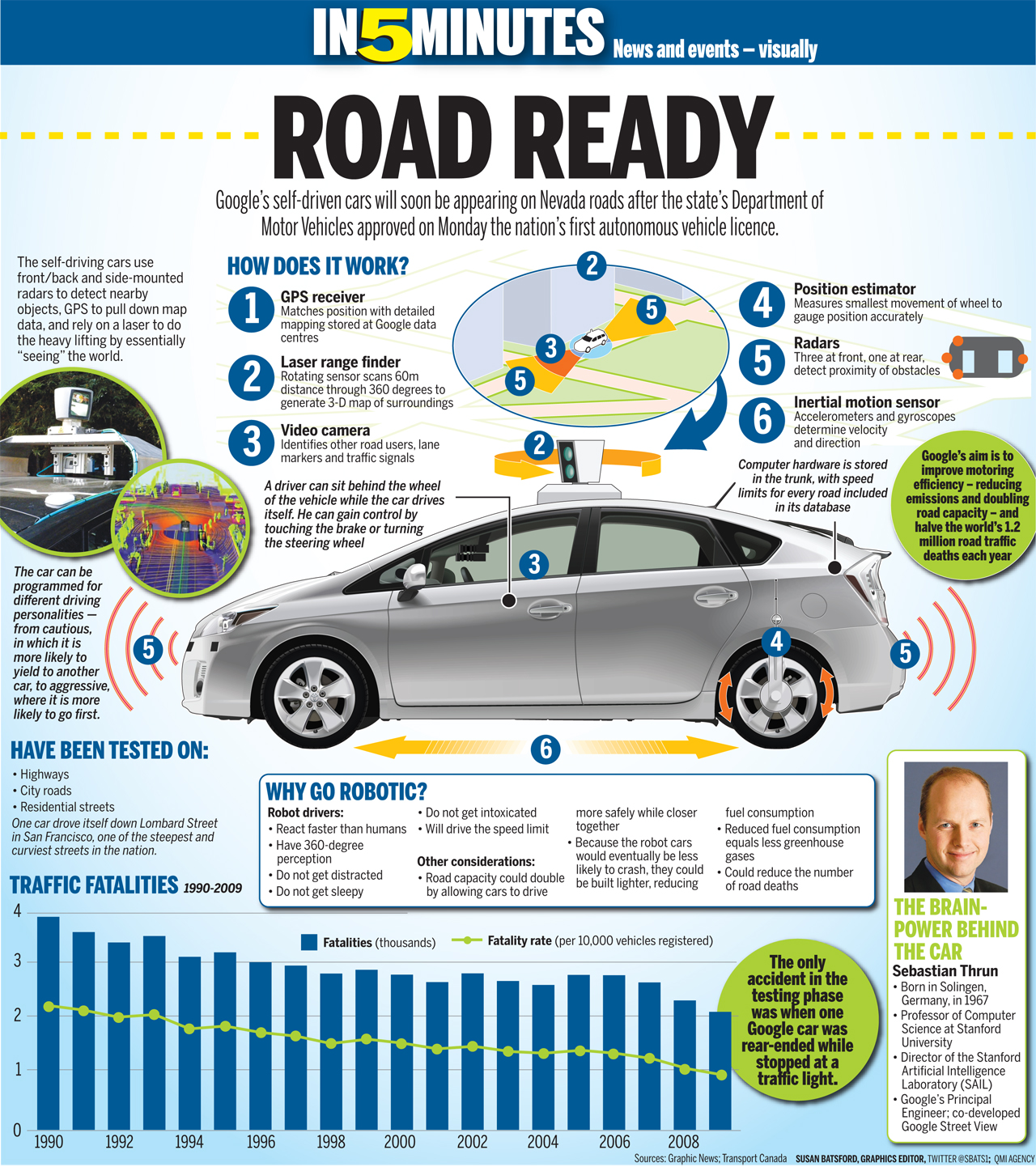 Google Self-Driving Car - Graphic