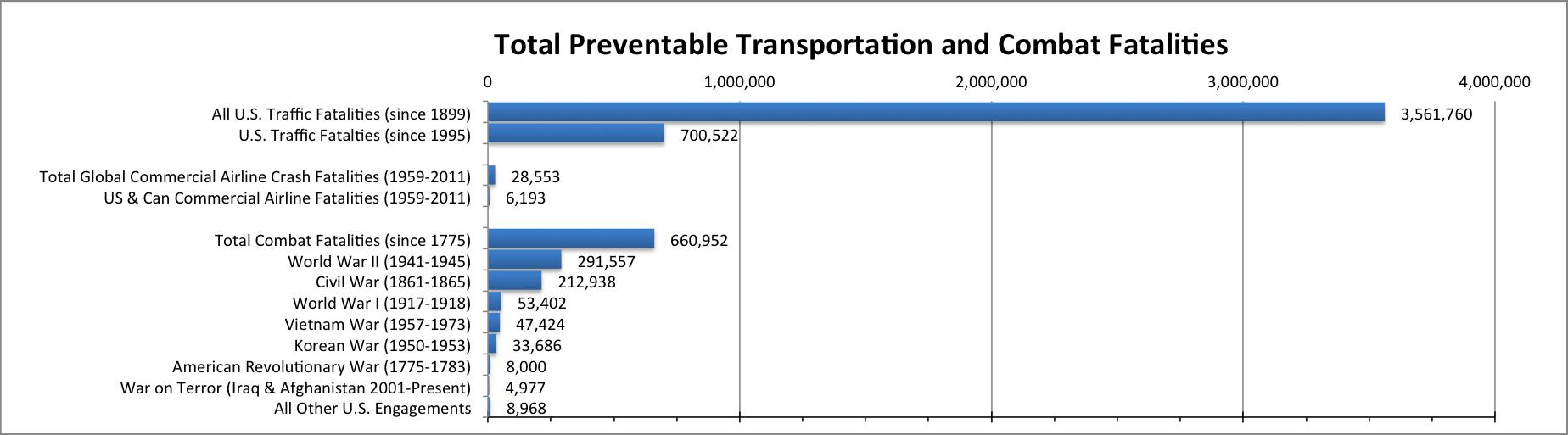 total-fatalities-auto-plane-war-combat